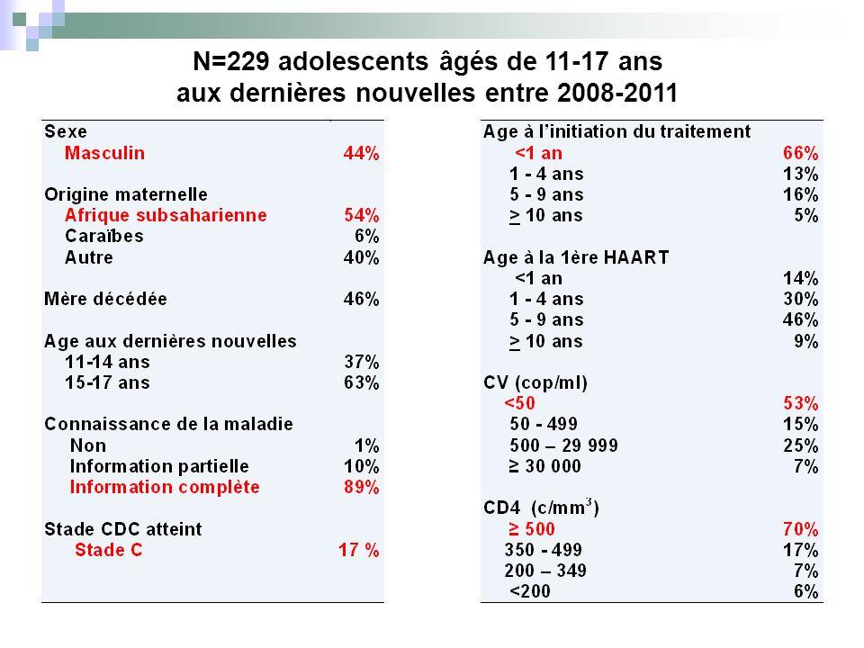N=229 adolescents âgés de 11-17 ans aux dernières nouvelles entre 2008-2011