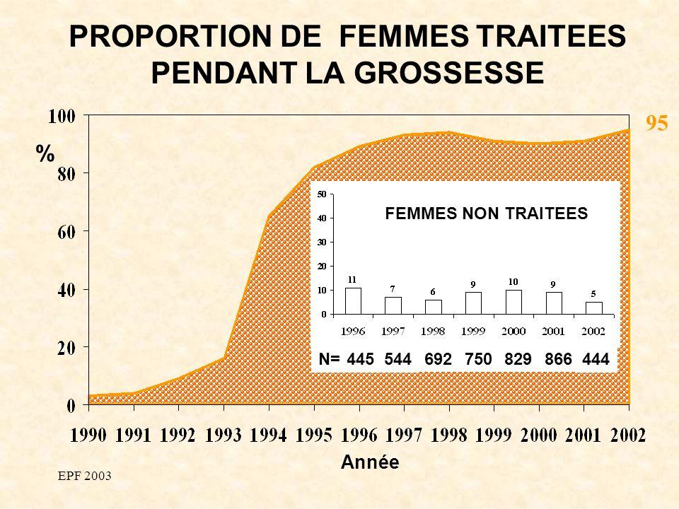 EPF 2003 PROPORTION DE FEMMES TRAITEES PENDANT LA GROSSESSE 95 % Année 445 544 692750829866 444 N= FEMMES NON TRAITEES