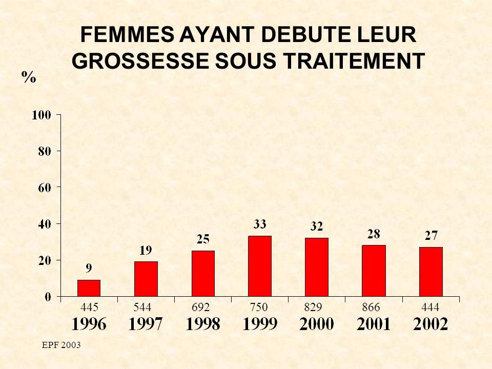 EPF 2003 FEMMES AYANT DEBUTE LEUR GROSSESSE SOUS TRAITEMENT % 445544692750829866444
