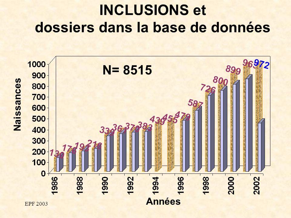 EPF 2003 Naissances Années INCLUSIONS et dossiers dans la base de données N= 8515