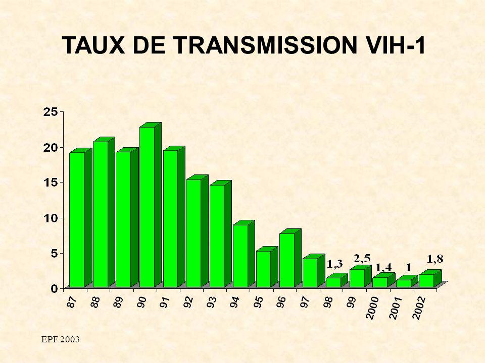 EPF 2003 TAUX DE TRANSMISSION VIH-1