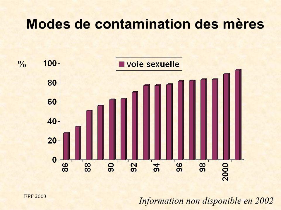 EPF 2003 Modes de contamination des mères % Information non disponible en 2002