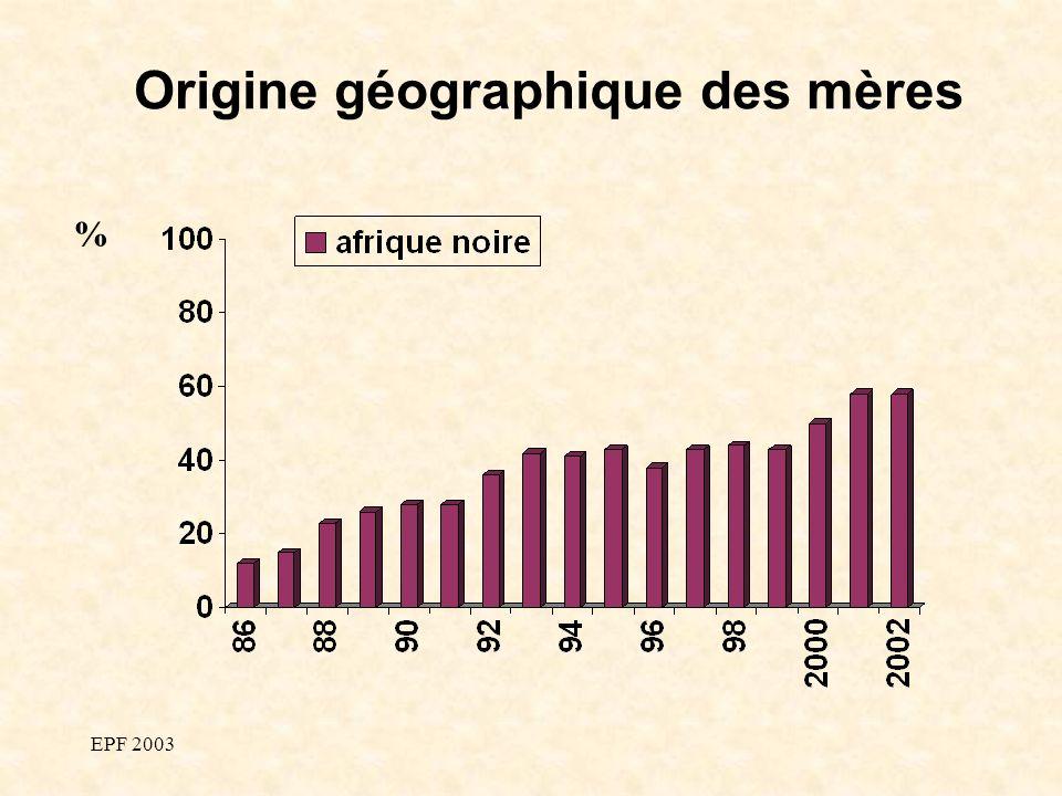 EPF 2003 Origine géographique des mères %