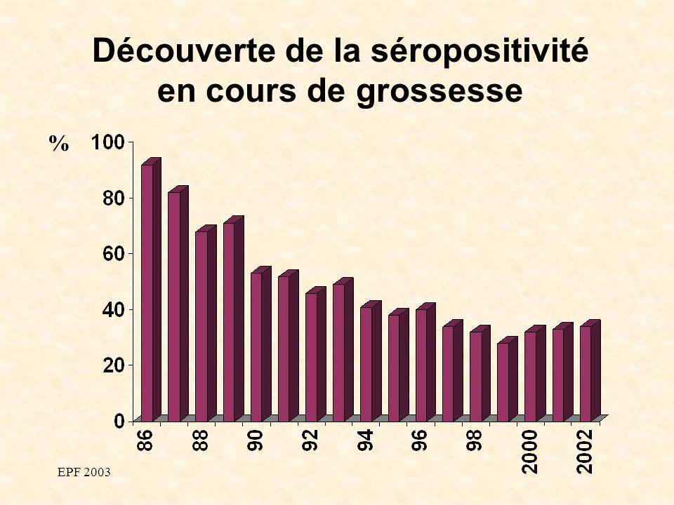EPF 2003 Découverte de la séropositivité en cours de grossesse %