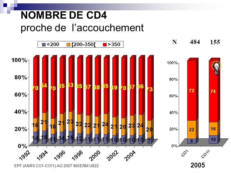 EPF (ANRS CO1-CO11) AG 2007 INSERM U822 NOMBRE DE CD4 proche de laccouchement 2005 N 484 155