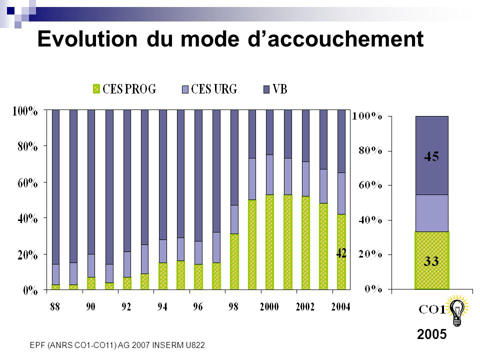 EPF (ANRS CO1-CO11) AG 2007 INSERM U822 Evolution du mode daccouchement 2005