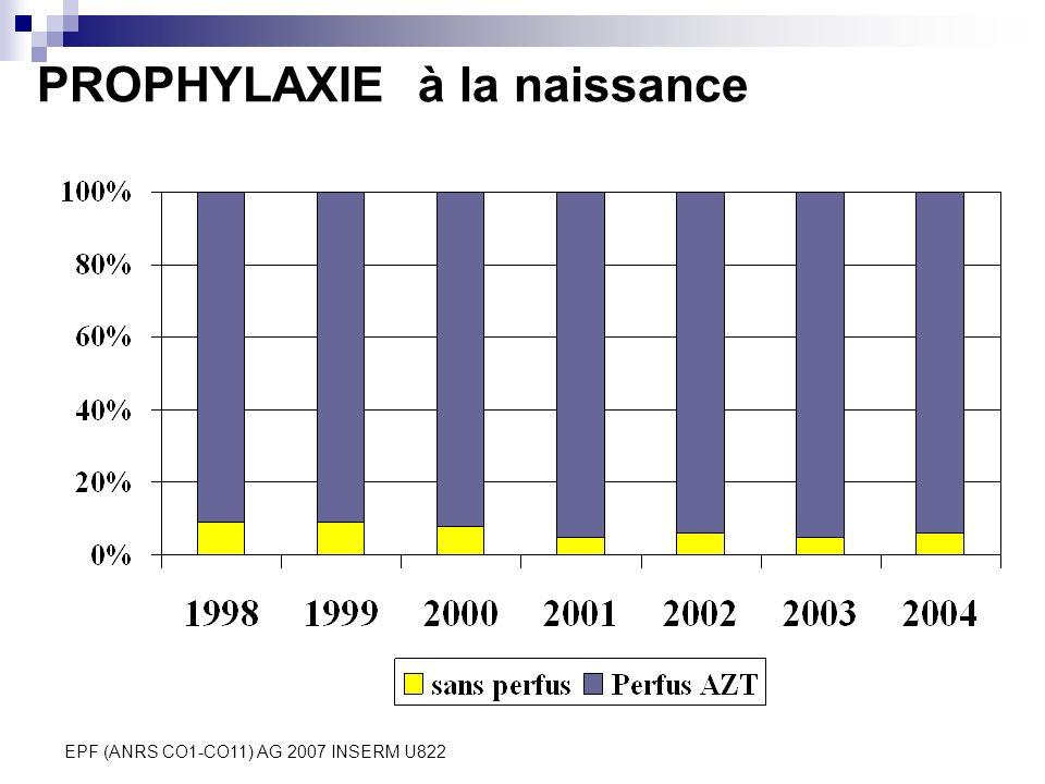 EPF (ANRS CO1-CO11) AG 2007 INSERM U822 PROPHYLAXIE à la naissance