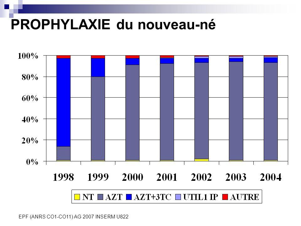 EPF (ANRS CO1-CO11) AG 2007 INSERM U822 PROPHYLAXIE du nouveau-né