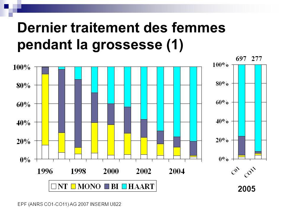EPF (ANRS CO1-CO11) AG 2007 INSERM U822 Dernier traitement des femmes pendant la grossesse (1) 2005 697277