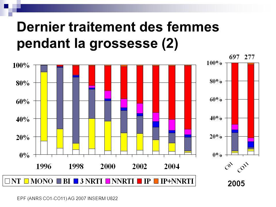 EPF (ANRS CO1-CO11) AG 2007 INSERM U822 Dernier traitement des femmes pendant la grossesse (2) 2005 697277