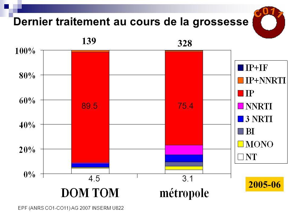 EPF (ANRS CO1-CO11) AG 2007 INSERM U822 Dernier traitement au cours de la grossesse 2005-06 139 328 89.575.4 4.53.1