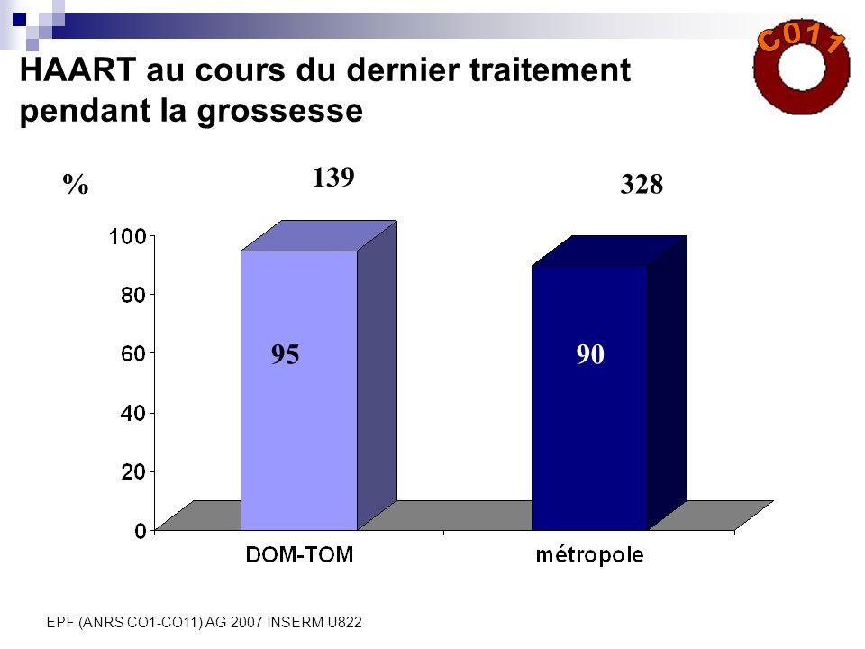 EPF (ANRS CO1-CO11) AG 2007 INSERM U822 HAART au cours du dernier traitement pendant la grossesse % 9590 139 328