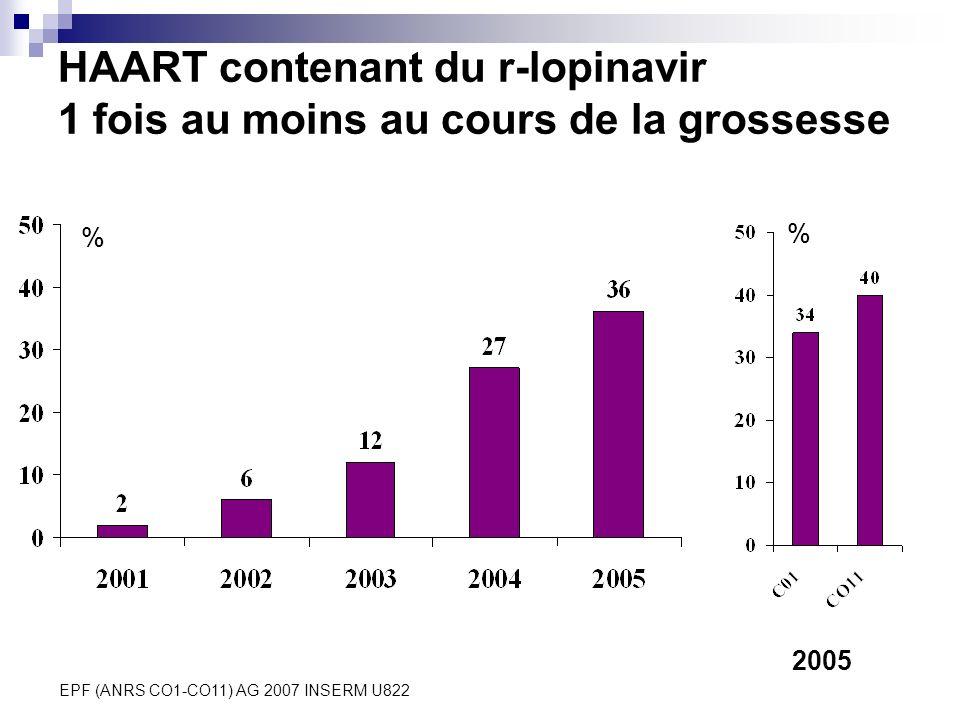 EPF (ANRS CO1-CO11) AG 2007 INSERM U822 HAART contenant du r-lopinavir 1 fois au moins au cours de la grossesse 2005 % %