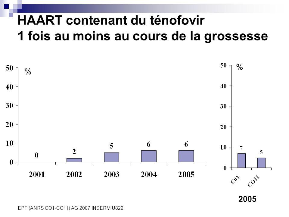 EPF (ANRS CO1-CO11) AG 2007 INSERM U822 HAART contenant du ténofovir 1 fois au moins au cours de la grossesse 2005 % %