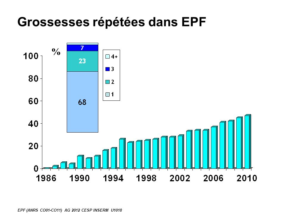 Grossesses multiples % EPF (ANRS CO01-CO11) AG 2012 CESP INSERM U1018
