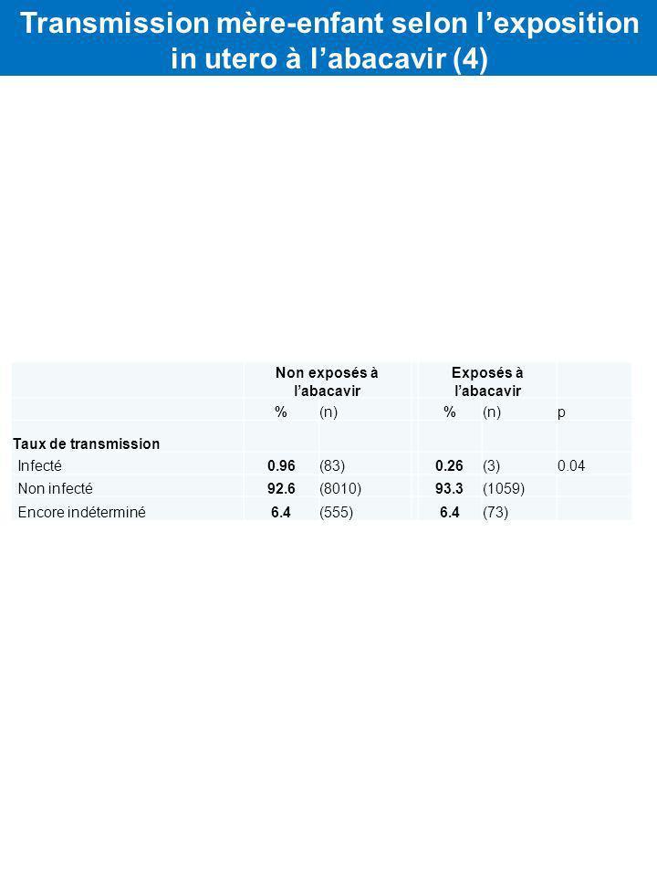 Non exposés à labacavir Exposés à labacavir %(n) % p Taux de transmission Infecté0.96(83)0.26(3)0.04 Non infecté92.6(8010)93.3(1059) Encore indéterminé6.4(555)6.4(73) Transmission mère-enfant selon lexposition in utero à labacavir (4)