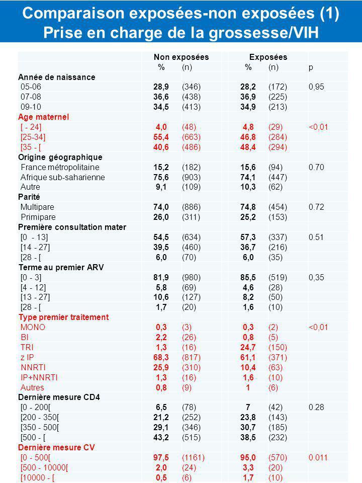 Non exposéesExposées %(n) % p Année de naissance 05-0628,9(346)28,2(172)0,95 07-0836,6(438)36,9(225) 09-1034,5(413)34,9(213) Age maternel [ - 24]4,0(48)4,8(29)<0,01 [25-34]55,4(663)46,8(284) [35 - [40,6(486)48,4(294) Origine géographique France métropolitaine15,2(182)15,6(94)0.70 Afrique sub-saharienne75,6(903)74,1(447) Autre9,1(109)10,3(62) Parité Multipare74,0(886)74,8(454)0.72 Primipare26,0(311)25,2(153) Première consultation mater [0 - 13]54,5(634)57,3(337)0.51 [14 - 27]39,5(460)36,7(216) [28 - [6,0(70)6,0(35) Terme au premier ARV [0 - 3]81,9(980)85,5(519)0,35 [4 - 12]5,8(69)4,6(28) [13 - 27]10,6(127)8,2(50) [28 - [1,7(20)1,6(10) Type premier traitement MONO0,3(3)0,3(2)<0,01 BI2,2(26)0,8(5) TRI1,3(16)24,7(150) z IP68,3(817)61,1(371) NNRTI25,9(310)10,4(63) IP+NNRTI1,3(16)1,6(10) Autres0,8(9)1(6) Dernière mesure CD4 [0 - 200[6,5(78)7(42)0.28 [200 - 350[21,2(252)23,8(143) [350 - 500[29,1(346)30,7(185) [500 - [43,2(515)38,5(232) Dernière mesure CV [0 - 500[97,5(1161)95,0(570)0.011 [500 - 10000[2,0(24)3,3(20) [10000 - [0,5(6)1,7(10) Comparaison exposées-non exposées (1) Prise en charge de la grossesse/VIH