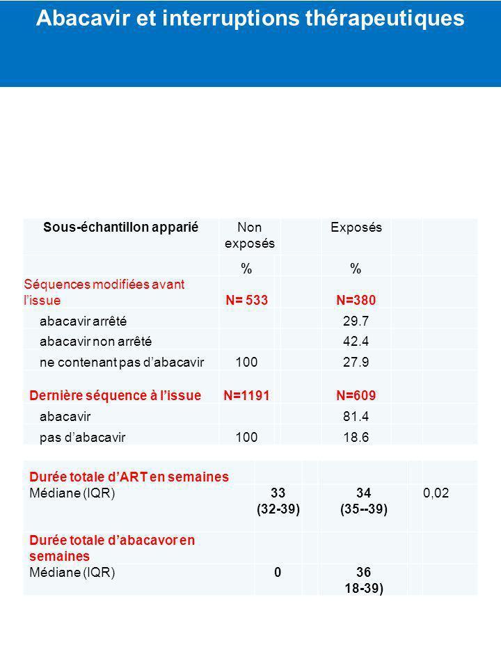 Abacavir et interruptions thérapeutiques Sous-échantillon appariéNon exposés Exposés % % Séquences modifiées avant lissueN= 533N=380 abacavir arrêté29.7 abacavir non arrêté42.4 ne contenant pas dabacavir10027.9 Dernière séquence à lissueN=1191N=609 abacavir81.4 pas dabacavir10018.6 Durée totale dART en semaines Médiane (IQR)33 (32-39) 34 (35--39) 0,02 Durée totale dabacavor en semaines Médiane (IQR)036 18-39)