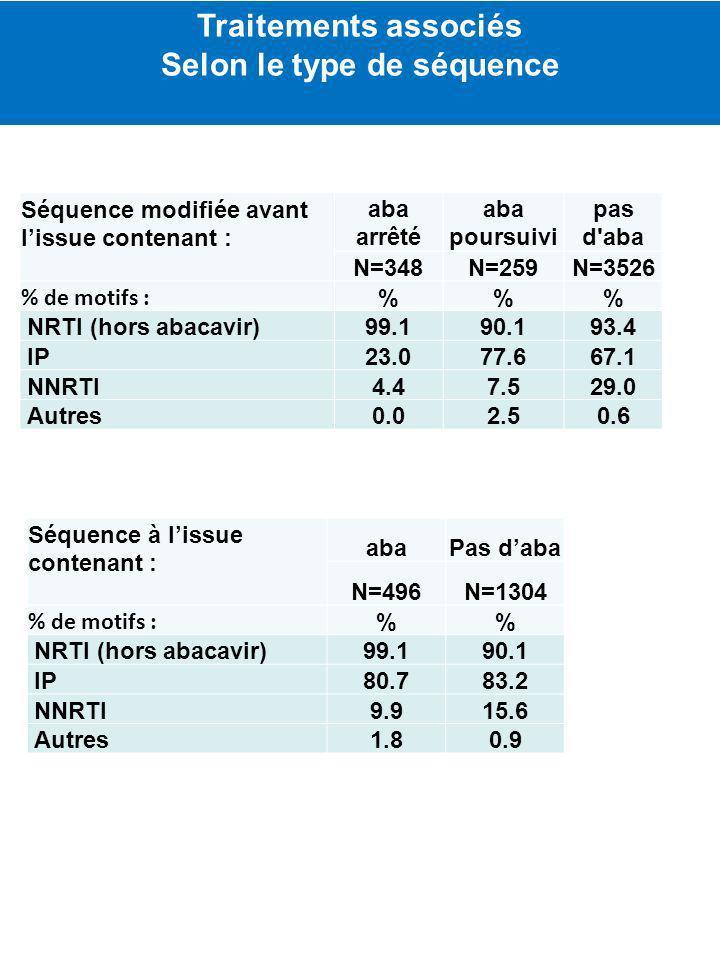 Traitements associés Selon le type de séquence Séquence modifiée avant lissue contenant : aba arrêté aba poursuivi pas d aba N=348N=259N=3526 % de motifs : %% NRTI (hors abacavir)99.190.193.4 IP23.077.667.1 NNRTI4.47.529.0 Autres0.02.50.6 Séquence à lissue contenant : abaPas daba N=496N=1304 % de motifs : % NRTI (hors abacavir)99.190.1 IP80.783.2 NNRTI9.915.6 Autres1.80.9