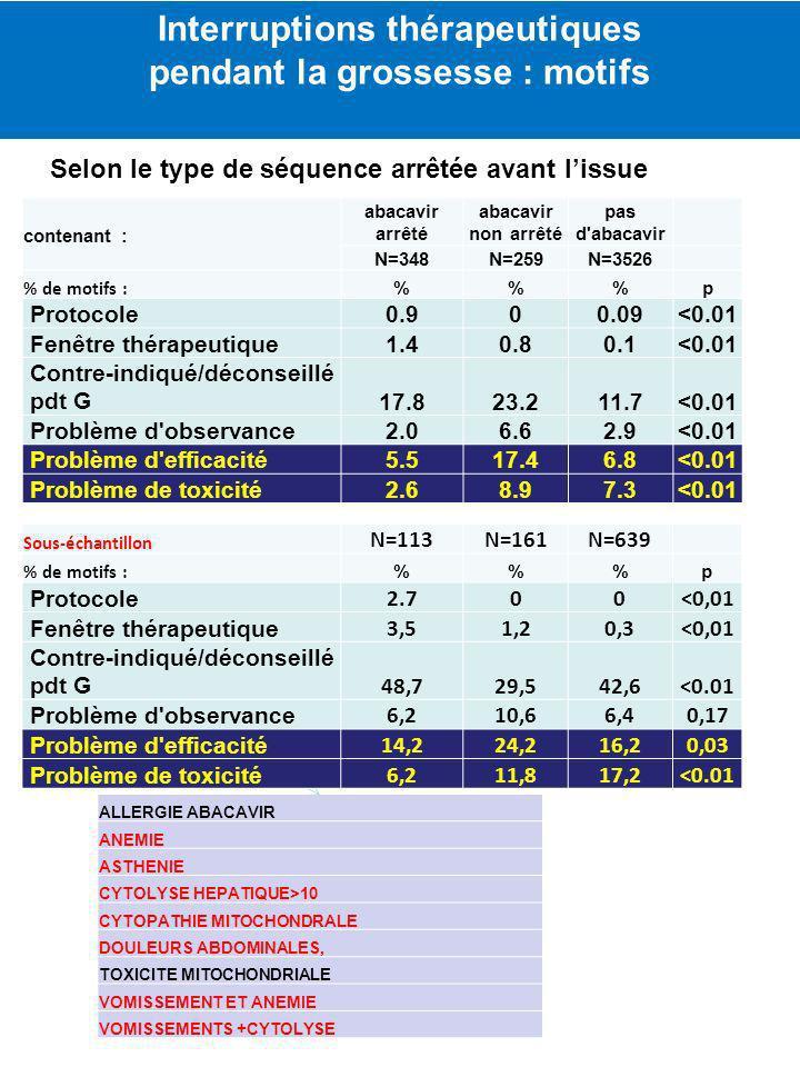 contenant : abacavir arrêté abacavir non arrêté pas d'abacavir N=348N=259N=3526 % de motifs : %%p Protocole0.900.09<0.01 Fenêtre thérapeutique1.40.80.
