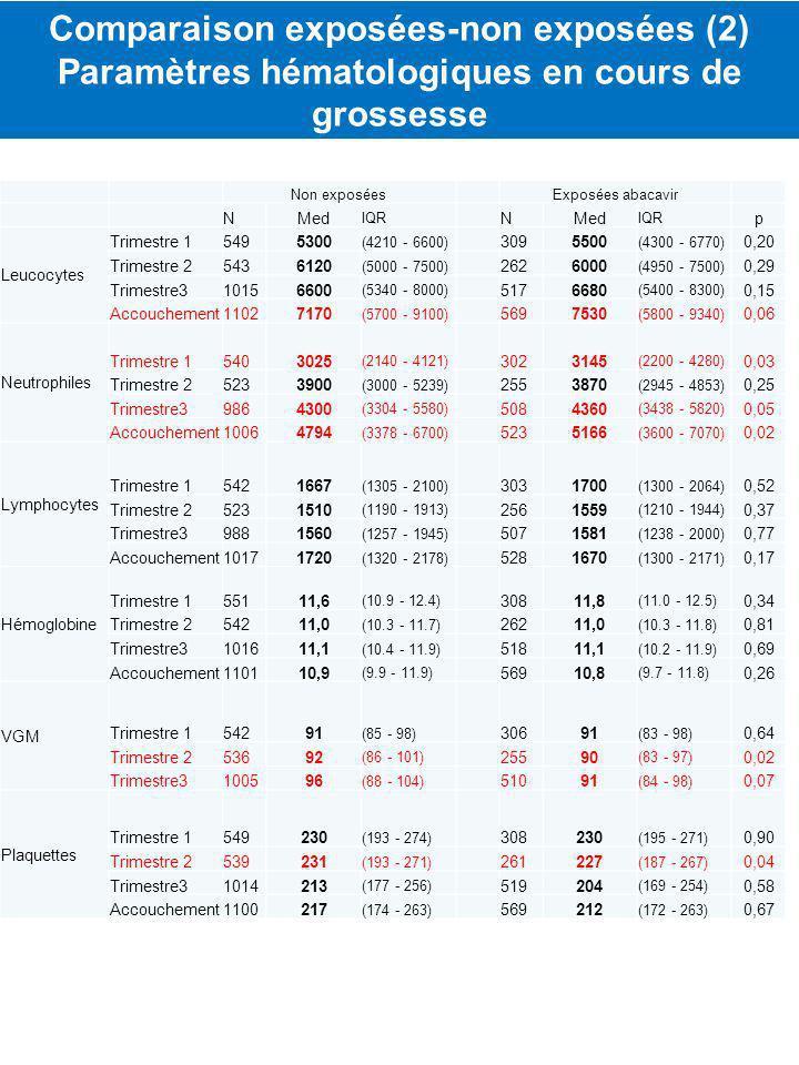 Non exposéesExposées abacavir NMed IQR NMed IQR p Leucocytes Trimestre 15495300 (4210 - 6600) 3095500 (4300 - 6770) 0,20 Trimestre 25436120 (5000 - 7500) 2626000 (4950 - 7500) 0,29 Trimestre310156600 (5340 - 8000) 5176680 (5400 - 8300) 0,15 Accouchement11027170 (5700 - 9100) 5697530 (5800 - 9340) 0,06 Neutrophiles Trimestre 15403025 (2140 - 4121) 3023145 (2200 - 4280) 0,03 Trimestre 25233900 (3000 - 5239) 2553870 (2945 - 4853) 0,25 Trimestre39864300 (3304 - 5580) 5084360 (3438 - 5820) 0,05 Accouchement10064794 (3378 - 6700) 5235166 (3600 - 7070) 0,02 Lymphocytes Trimestre 15421667 (1305 - 2100) 3031700 (1300 - 2064) 0,52 Trimestre 25231510 (1190 - 1913) 2561559 (1210 - 1944) 0,37 Trimestre39881560 (1257 - 1945) 5071581 (1238 - 2000) 0,77 Accouchement10171720 (1320 - 2178) 5281670 (1300 - 2171) 0,17 Hémoglobine Trimestre 155111,6 (10.9 - 12.4) 30811,8 (11.0 - 12.5) 0,34 Trimestre 254211,0 (10.3 - 11.7) 26211,0 (10.3 - 11.8) 0,81 Trimestre3101611,1 (10.4 - 11.9) 51811,1 (10.2 - 11.9) 0,69 Accouchement110110,9 (9.9 - 11.9) 56910,8 (9.7 - 11.8) 0,26 VGM Trimestre 154291 (85 - 98) 30691 (83 - 98) 0,64 Trimestre 253692 (86 - 101) 25590 (83 - 97) 0,02 Trimestre3100596 (88 - 104) 51091 (84 - 98) 0,07 Plaquettes Trimestre 1549230 (193 - 274) 308230 (195 - 271) 0,90 Trimestre 2539231 (193 - 271) 261227 (187 - 267) 0,04 Trimestre31014213 (177 - 256) 519204 (169 - 254) 0,58 Accouchement1100217 (174 - 263) 569212 (172 - 263) 0,67 Comparaison exposées-non exposées (2) Paramètres hématologiques en cours de grossesse
