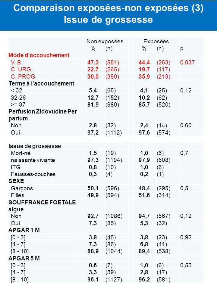 Non exposéesExposées %(n) % p Mode d'accouchement V. B.47,3(551)44,4(263)0.037 C. URG.22,7(265)19,7(117) C. PROG.30,0(350)35,9(213) Terme à l'accouche