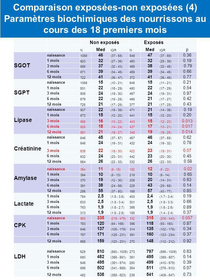 Comparaison exposées-non exposées (4) Paramètres biochimiques des nourrissons au cours des 18 premiers mois Non exposésExposés N Med IQRN Med IQR p SGOT naissance 1058 46 (37 - 58)549 47 (37 - 59) 0.36 1 mois 920 32 (27 - 38)480 32 (28 - 39) 0.19 3 mois 888 37 (32 - 43)456 38 (32 - 45) 0.79 6 mois 871 39 (34 - 45)459 39 (34 - 45) 0.66 12 mois 722 41 (36 - 47)372 41 (36 - 48) 0.77 SGPT naissance 1068 15 (10 - 21)548 15 (11 - 21) 0.21 1 mois 931 22 (16 - 29)480 22 (17 - 29) 0.54 3 mois 906 24 (19 - 30)457 24 (19 - 31) 0.97 6 mois 879 22 (18 - 28)466 21 (17 - 27) 0.42 12 mois 728 21 (17 - 26)377 21 (17 - 28) 0.43 Lipase naissance 907 22 (15 - 39)471 21 (14 - 35) 0.19 1 mois 873 15 (12 - 20)441 15 (12 - 20) 0.20 3 mois 858 16 (13 - 22)443 15 (12 - 20) 0.013 6 mois 828 18 (14 - 24)437 17 (13 - 21) 0.017 12 mois 691 21 (16 - 27)349 19 (16 - 25) 0.014 Créatinine naissance 845 45 (37 - 57)467 46 (37 - 58) 0.62 1 mois 846 24 (19 - 31)432 24 (19 - 32) 0.78 3 mois 835 22 (18 - 30)422 23 (19 - 31) 0.07 6 mois 832 24 (20 - 31)442 23 (20 - 30) 0.45 12 mois 654 26 (22 - 33)332 26 (22 - 33) 0.58 Amylase naissance 354 11 (8 - 19)192 12 (8 - 22) 0.02 1 mois 394 10 (6 - 13)219 10 (6 - 14) 0.65 3 mois 370 19 (12 - 30)205 20 (14 - 31) 0.63 6 mois 391 38 (24 - 56)228 43 (29 - 58) 0.14 12 mois 285 55 (37 - 80)158 57 (43 - 77) 0.85 Lactate 1 mois 784 2,5 (1.8 - 3.5)400 2,4 (1.7 - 3.4) 0.19 3 mois 633 2,5 (1.8 - 3.4)301 2,5 (1.9 - 3.3) 0.66 6 mois 763 1,9 (1.5 - 2.7)385 1,9 (1.5 - 2.5) 0.89 12 mois 313 1,9 (1.5 - 2.6)158 1,9 (1.4 - 2.4) 0.37 CPK naissance 663 335 (218 - 476)332 315 (209 - 443) 0.057 1 mois 783 120 (94 - 155)395 118 (93 - 150) 0.87 3 mois 646 137 (105 - 179)314 135 (102 - 178) 0.34 6 mois 767 171 (125 - 231)391 160 (123 - 234) 0.37 12 mois 565 159 (120 - 201)270 148 (112 - 212) 0.92 LDH naissance 528 810 (560 - 1005)273 797 (586 - 1008) 0.63 1 mois 680 482 (356 - 561)351 495 (389 - 587) 0.14 3 mois 545 495 (351 - 574)280 499 (410 - 578) 0.39 6 mois 696 502 (341 - 589)364 511