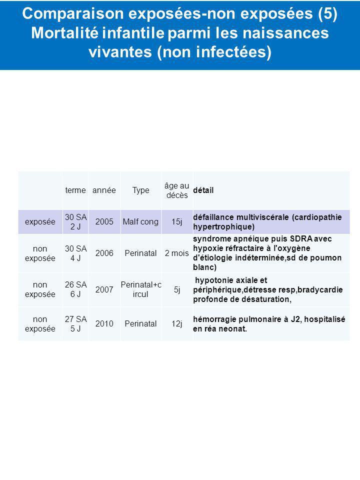termeannéeType âge au décès détail exposée 30 SA 2 J 2005Malf cong15j défaillance multiviscérale (cardiopathie hypertrophique) non exposée 30 SA 4 J 2