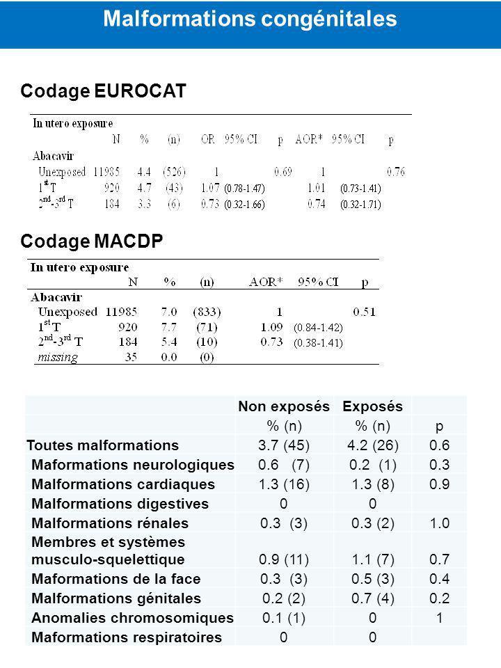Malformations congénitales Codage EUROCAT Codage MACDP Non exposésExposés % (n) p Toutes malformations3.7 (45)4.2 (26)0.6 Maformations neurologiques0.6 (7)0.2 (1)0.3 Malformations cardiaques1.3 (16)1.3 (8)0.9 Malformations digestives00 Malformations rénales0.3 (3)0.3 (2)1.0 Membres et systèmes musculo-squelettique0.9 (11)1.1 (7)0.7 Maformations de la face0.3 (3)0.5 (3)0.4 Malformations génitales0.2 (2)0.7 (4)0.2 Anomalies chromosomiques0.1 (1)01 Maformations respiratoires00