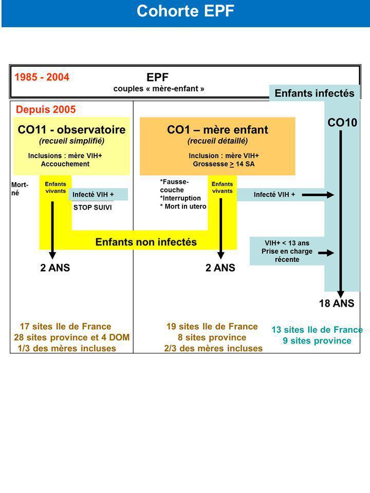 ENQUETE PERINATALE FRANCAISE ANRS EPF CO1/CO11 (1985-2011) N = 17307 grossesses / N=17 698 enfants Abacavir Groupe exposé N =610 PPN-monoAZT Groupe contrôle apparié sur site, période, terme et traitement maternel N = 322 ANRS EPF CO1 Etude exposés / non exposés à lAbacavir en prophylaxie postnatale N= Non abacavir Groupe contrôle apparié sur site, période, terme de début de traitement N =1197 EPF / CO1 N = 8807 / 9034 CO11 N = 1366 / 1404 ANRS EPF CO1/CO11 ( 2000-2010) avec données sur le traitement disponibles N = 10173 grossesses / N=10412 enfants Dont traitées par abacavir N = 991 /1014 Dont traitées par abacavir N = 169 / 175