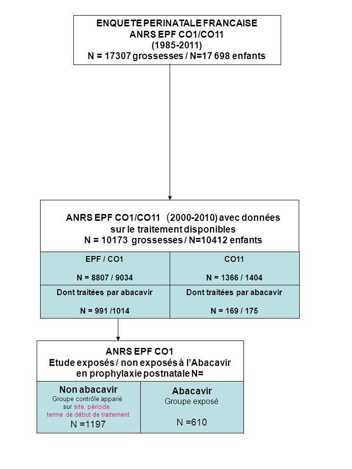 ENQUETE PERINATALE FRANCAISE ANRS EPF CO1/CO11 (1985-2011) N = 17307 grossesses / N=17 698 enfants Abacavir Groupe exposé N =610 PPN-monoAZT Groupe co
