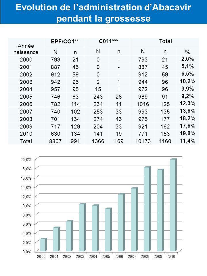 Année naissance EPF/CO1** C011*** Total Nn NnNn % 200079321 0- 79321 2,6% 200188745 0- 88745 5,1% 200291259 0- 91259 6,5% 200394295 21 94496 10,2% 200