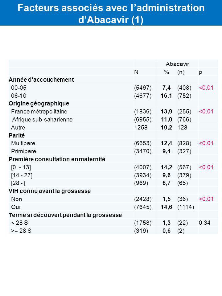 Abacavir N%(n)p Année d accouchement 00-05(5497)7,4(408)<0.01 06-10(4677)16,1(752) Origine géographique France métropolitaine(1836)13,9(255)<0.01 Afrique sub-saharienne(6955)11,0(766) Autre125810,2128 Parité Multipare(6653)12,4(828)<0.01 Primipare(3470)9,4(327) Première consultation en maternité [0 - 13](4007)14,2(567)<0.01 [14 - 27](3934)9,6(379) [28 - [(969)6,7(65) VIH connu avant la grossesse Non(2428)1,5(36)<0.01 Oui(7645)14,6(1114) Terme si découvert pendant la grossesse < 28 S(1758)1,3(22)0.34 >= 28 S(319)0,6(2) Facteurs associés avec ladministration dAbacavir (1)
