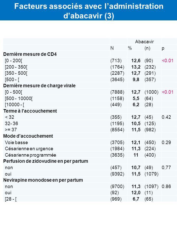 Abacavir N%(n)p Dernière mesure de CD4 [0 - 200[(713)12,6(90)<0.01 [200 - 350[(1764)13,2(232) [350 - 500[(2287)12,7(291) [500 - [(3645)9,8(357) Derniè