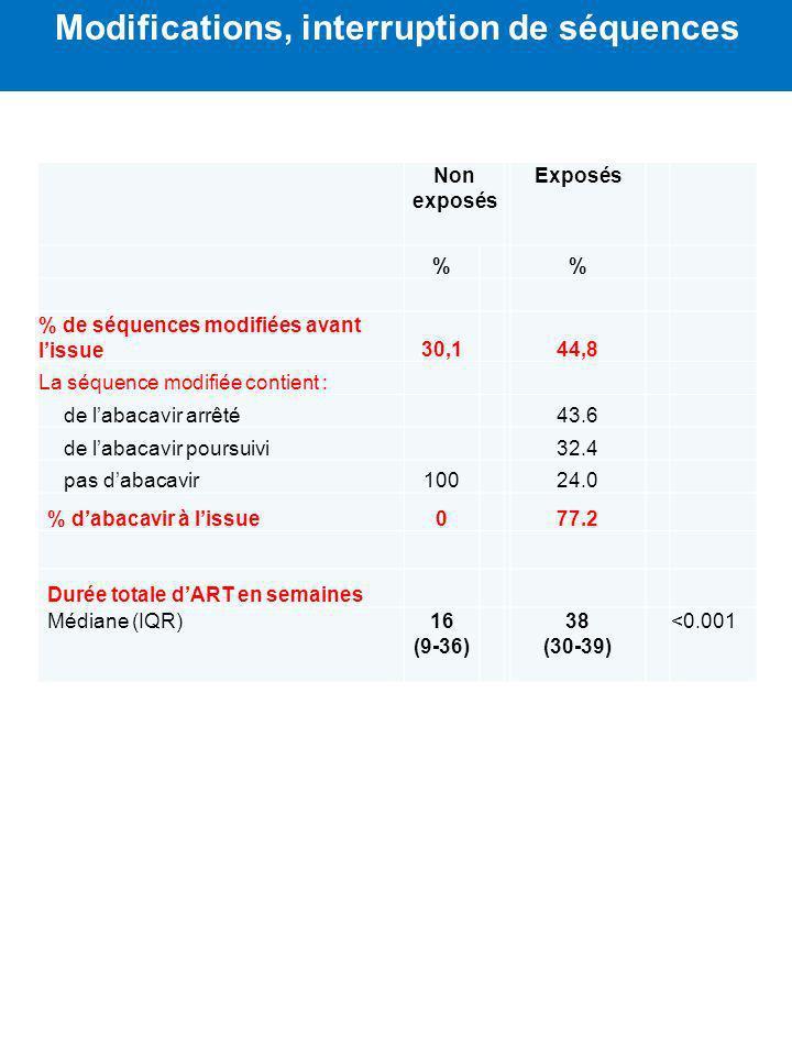 Non exposés Exposés % % % de séquences modifiées avant lissue30,144,8 La séquence modifiée contient : de labacavir arrêté43.6 de labacavir poursuivi32