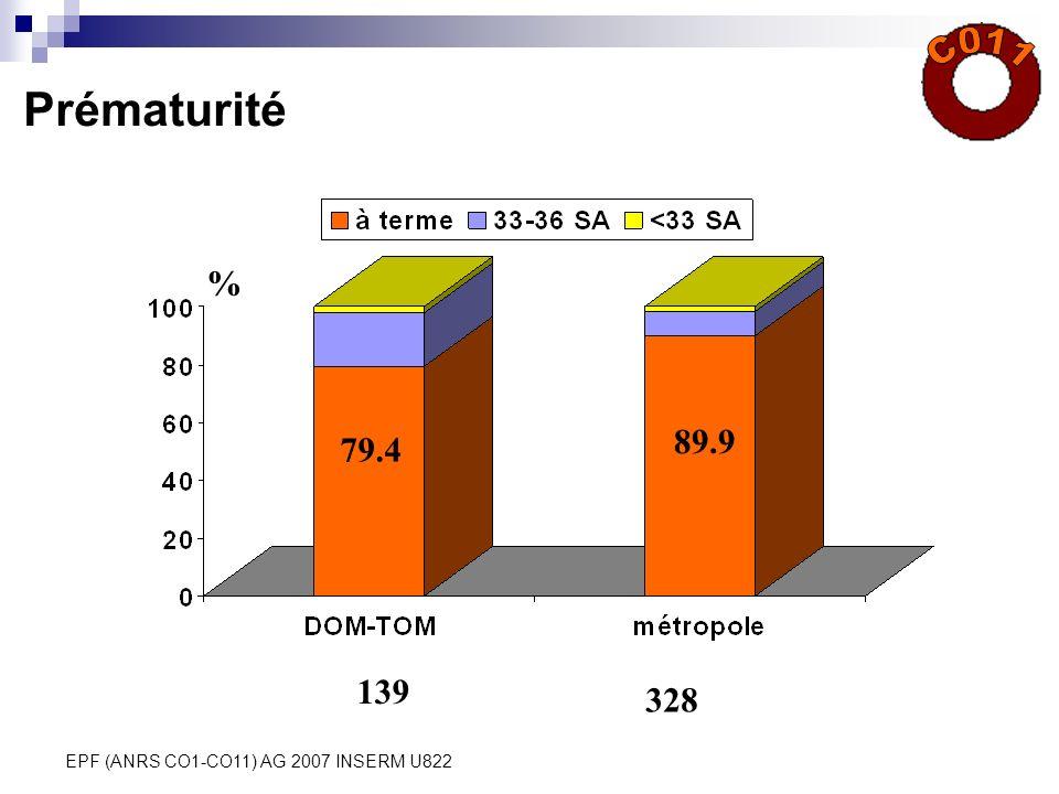 EPF (ANRS CO1-CO11) AG 2007 INSERM U822 Prématurité % 79.4 89.9 139 328