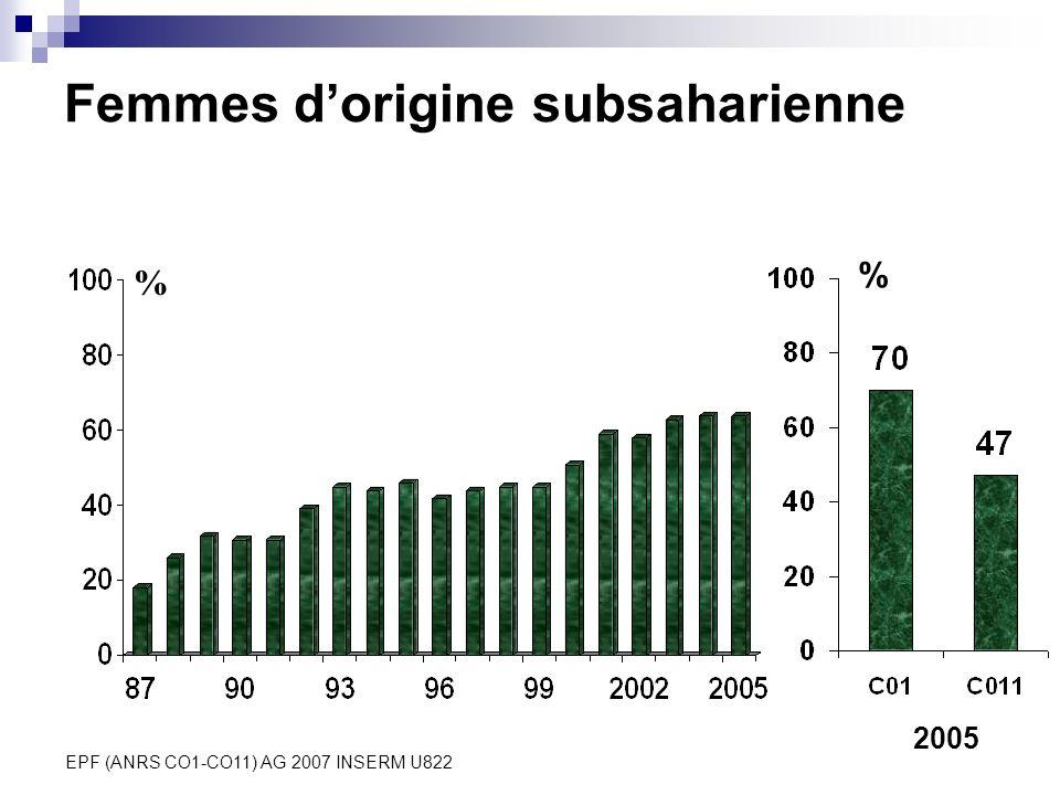 EPF (ANRS CO1-CO11) AG 2007 INSERM U822 Femmes dorigine subsaharienne % % 2005