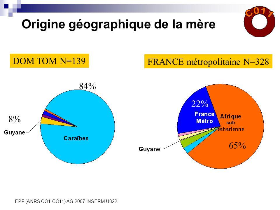 EPF (ANRS CO1-CO11) AG 2007 INSERM U822 Origine géographique de la mère DOM TOM N=139 FRANCE métropolitaine N=328 84% 65% 8% 22%