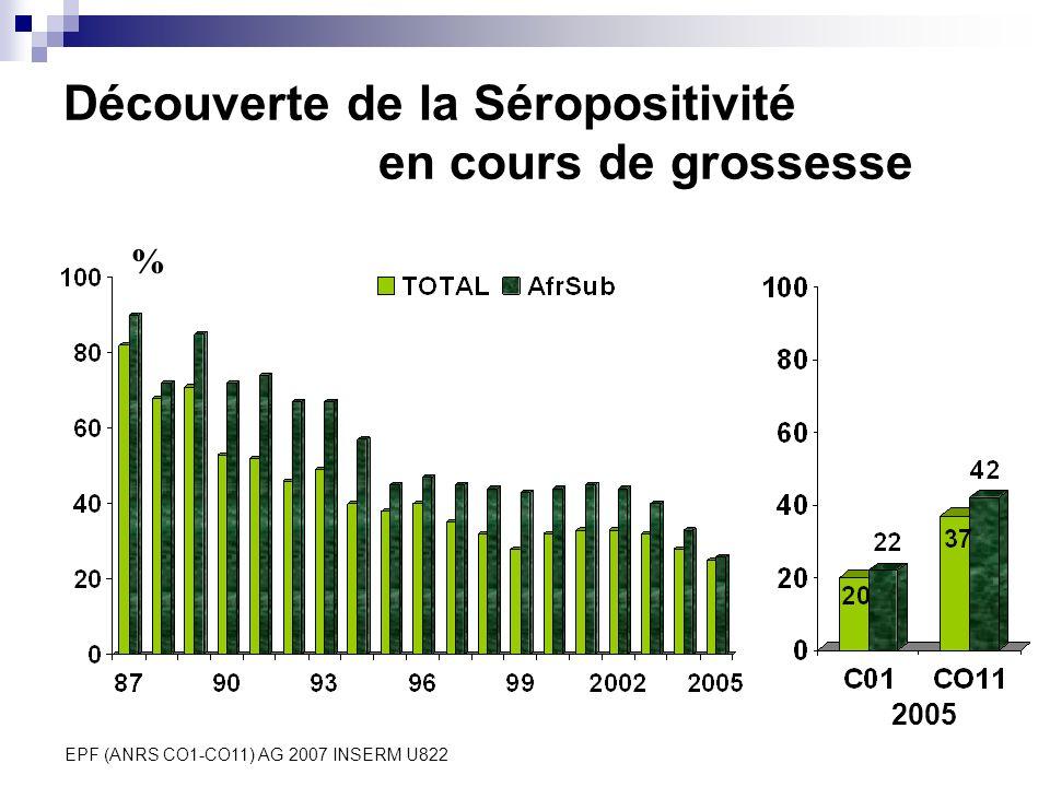 EPF (ANRS CO1-CO11) AG 2007 INSERM U822 Découverte de la Séropositivité en cours de grossesse % 2005
