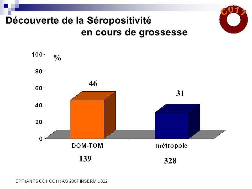 EPF (ANRS CO1-CO11) AG 2007 INSERM U822 Découverte de la Séropositivité en cours de grossesse % 46 31 139 328