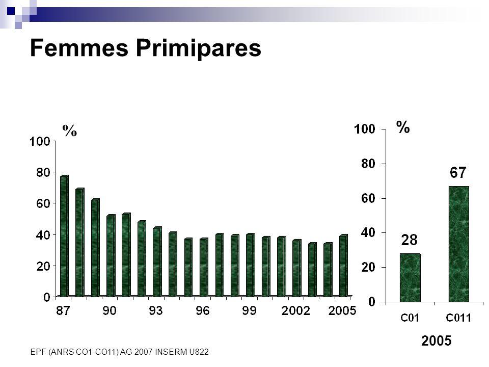 EPF (ANRS CO1-CO11) AG 2007 INSERM U822 Femmes Primipares % % 2005