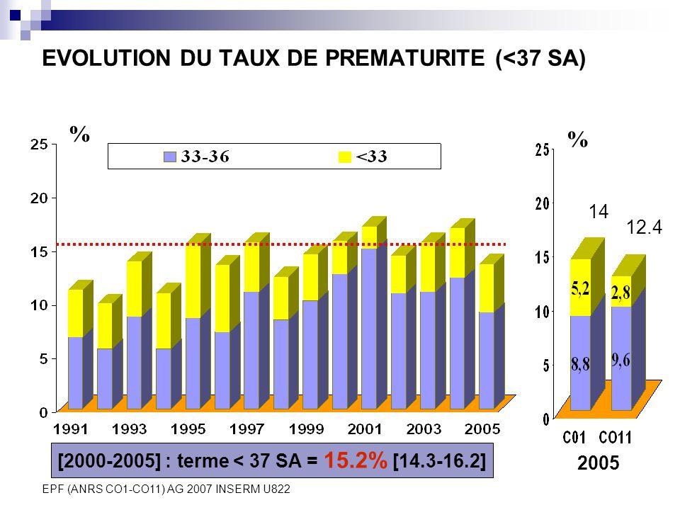 EPF (ANRS CO1-CO11) AG 2007 INSERM U822 EVOLUTION DU TAUX DE PREMATURITE (<37 SA) 2005 14 12.4 % % [2000-2005] : terme < 37 SA = 15.2% [14.3-16.2]