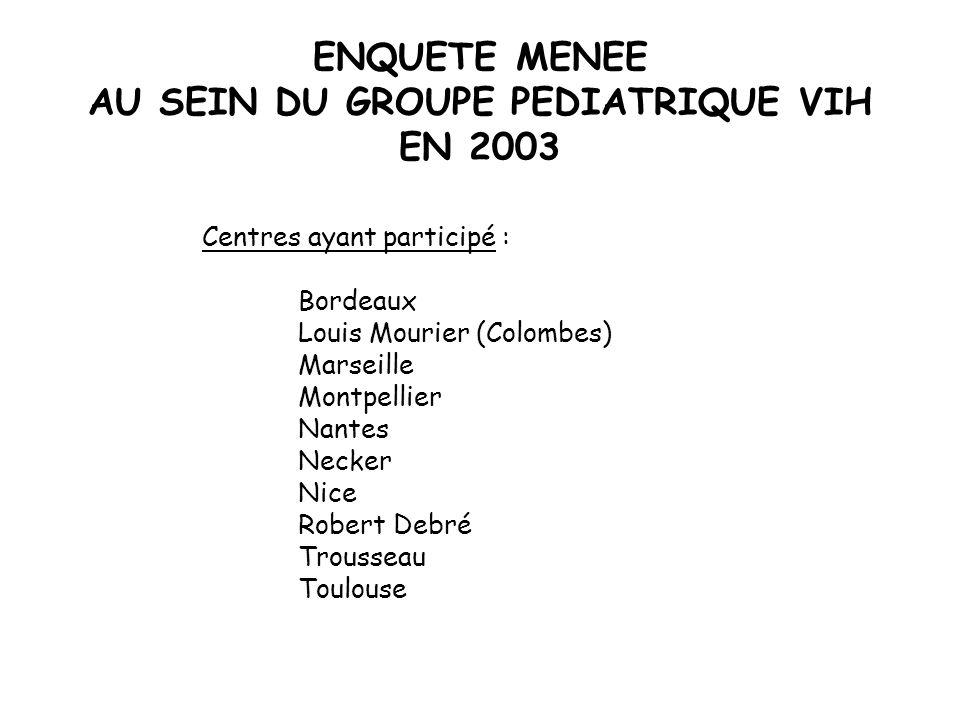 ENQUETE MENEE AU SEIN DU GROUPE PEDIATRIQUE VIH EN 2003 Centres ayant participé : Bordeaux Louis Mourier (Colombes) Marseille Montpellier Nantes Necke