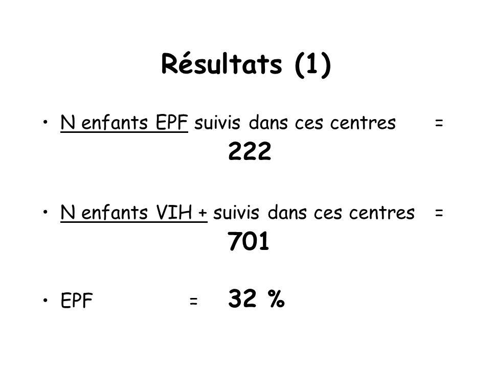 Résultats (1) N enfants EPF suivis dans ces centres = 222 N enfants VIH + suivis dans ces centres = 701 EPF= 32 %