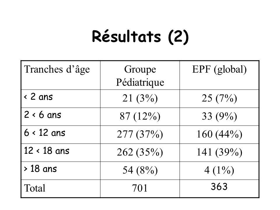 Résultats (2) Tranches dâgeGroupe Pédiatrique EPF (global) < 2 ans 21 (3%)25 (7%) 2 < 6 ans 87 (12%)33 (9%) 6 < 12 ans 277 (37%)160 (44%) 12 < 18 ans