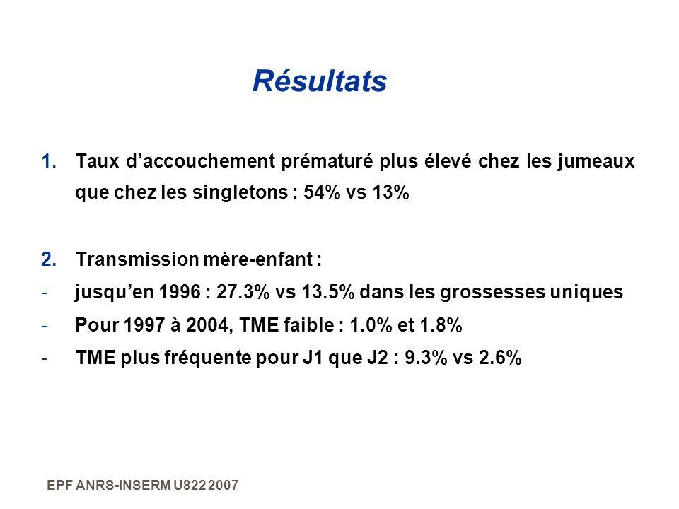 EPF ANRS-INSERM U822 2007 Résultats 1.Taux daccouchement prématuré plus élevé chez les jumeaux que chez les singletons : 54% vs 13% 2.Transmission mèr