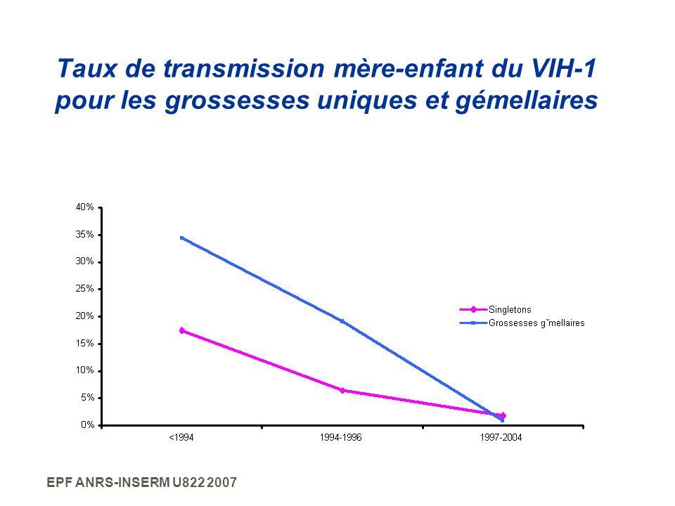 EPF ANRS-INSERM U822 2007 Taux de transmission mère-enfant du VIH-1 pour les grossesses uniques et gémellaires