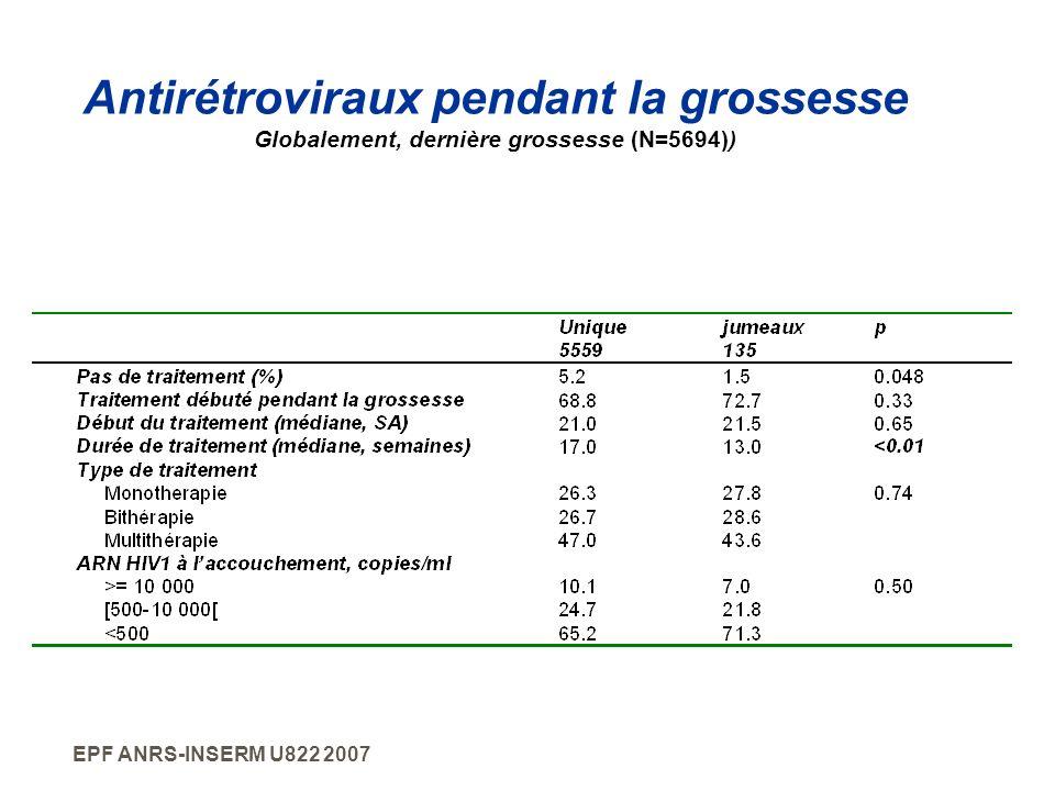 EPF ANRS-INSERM U822 2007 Antirétroviraux pendant la grossesse Globalement, dernière grossesse (N=5694))