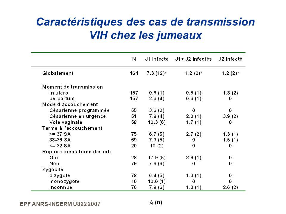 EPF ANRS-INSERM U822 2007 Caractéristiques des cas de transmission VIH chez les jumeaux % (n)