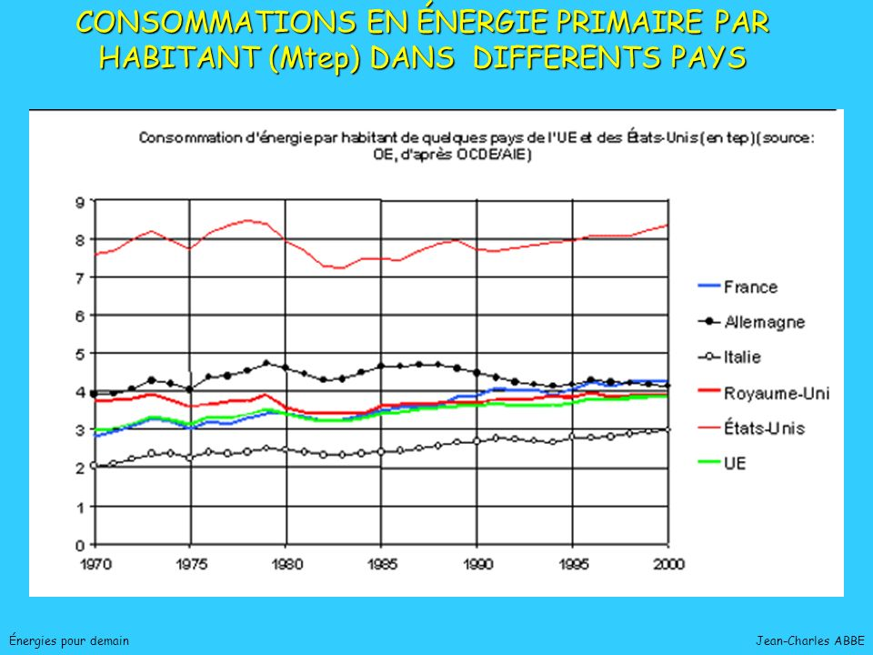 Jean-Charles ABBE Énergies pour demain PRODUCTION ENERGIE PRIMAIRE